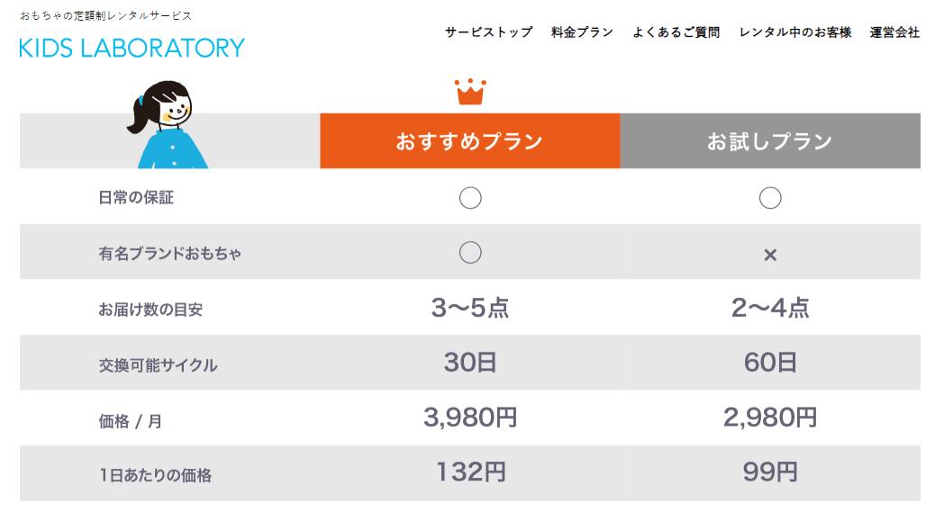 キッズ・ラボラトリー/プラン